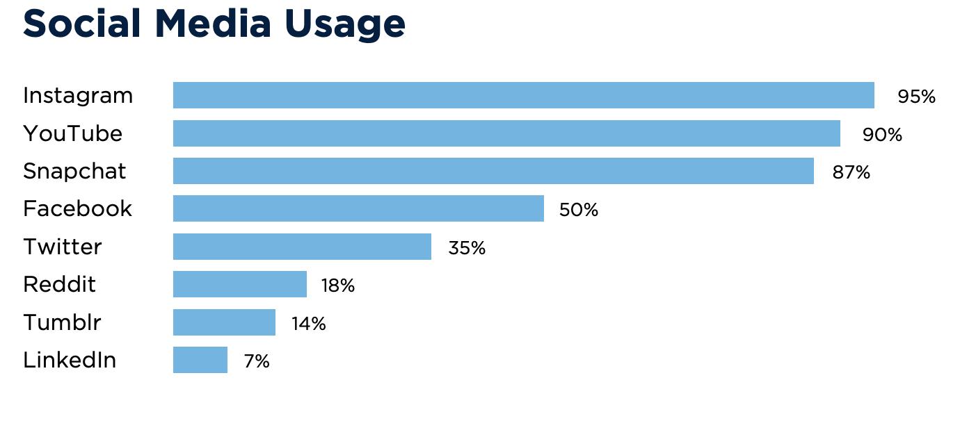 Blog-socialmedia simplified 2
