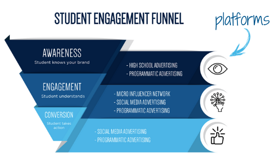 Blog_3 Ways_Engagement and Platforms