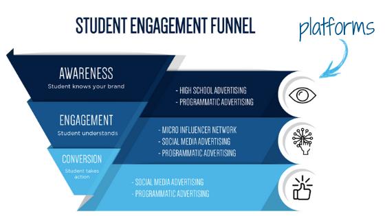 Blog_3 Ways_Engagement and Platforms