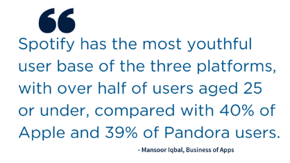 "Quote: ""Spotify has the most youthful user base of the three platforms, with over half of users aged 25 or under, compared with 40% of Apple and 39% of Pandora users."" Mansoor Iqbal, Business of Apps"