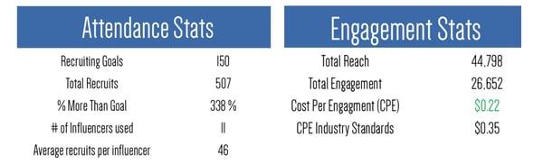 Blog_Influencers Engagement_Stats
