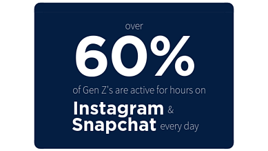 Blog Stsatistic_Over 60% of Gen Zs are active for hours on Instagram & Snapchat Every Day