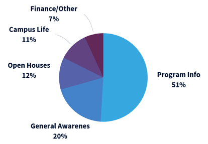 Blue Pie Chart: Finance/Other: 7%, Campus Life: 11%, Open Houses: 12%, General Awareness: 20%, Program Info: 51%