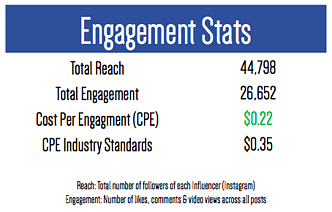 Engagement Stats