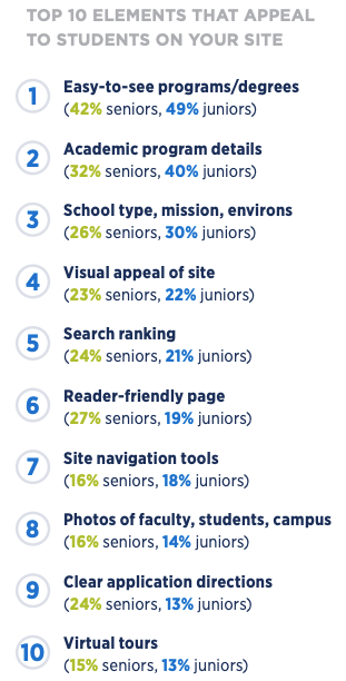 Top 10 Elements that Appeal to Students On Your Site