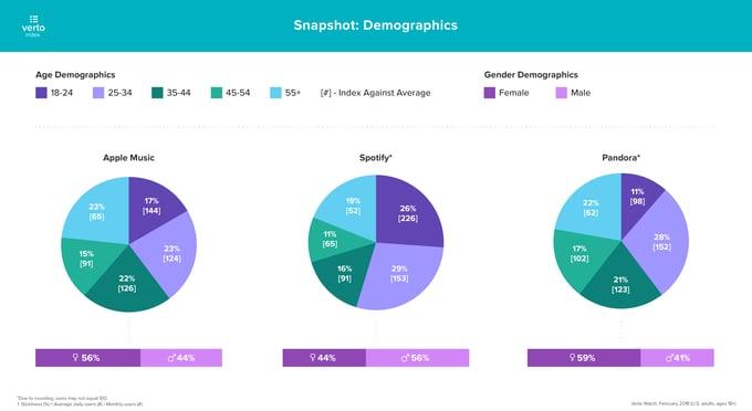 Spotify-demographics