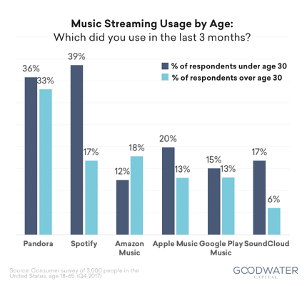Spotify-users-by-age